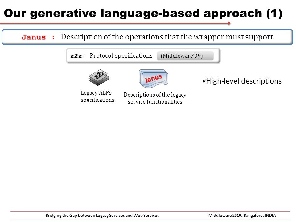 Our generative language-based approach (1) Bridging the Gap between Legacy Services and Web ServicesMiddleware 2010, Bangalore, INDIA Janus Janus : Description of the operations that the wrapper must support Legacy ALPs specifications Descriptions of the legacy service functionalities High-level descriptions Janus z2z z2z z2z: Protocol specifications (Middleware09)