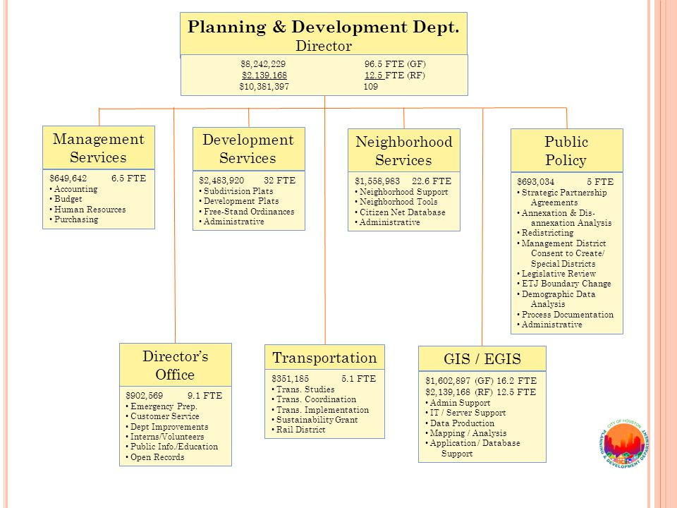 Neighborhood Services Development Services Transportation Public Policy GIS / EGIS Directors Office Management Services Planning & Development Dept.