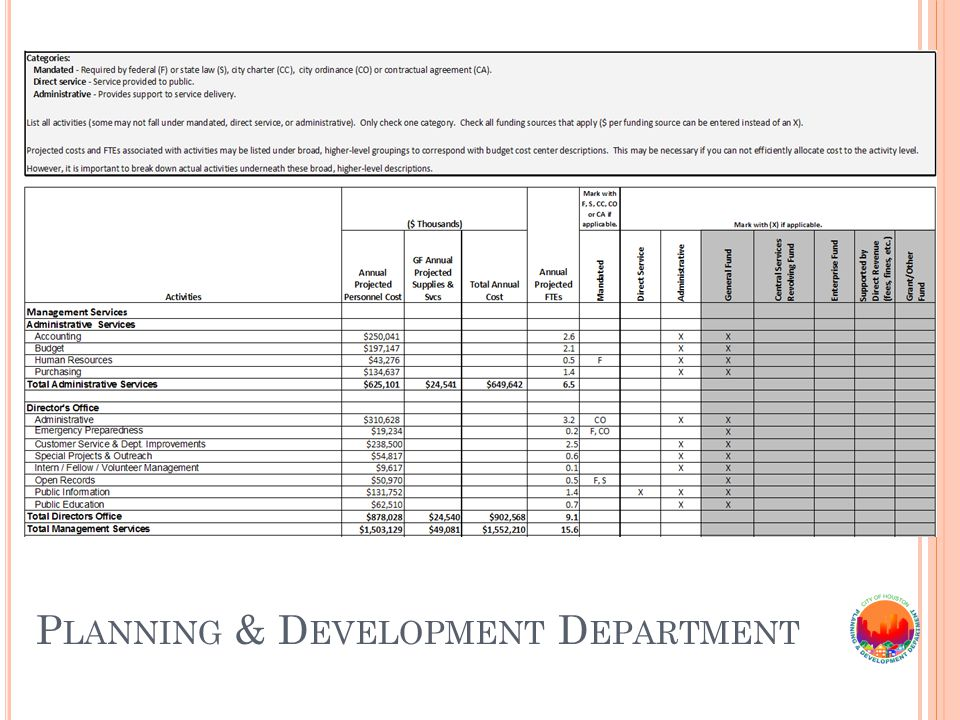 P LANNING & D EVELOPMENT D EPARTMENT