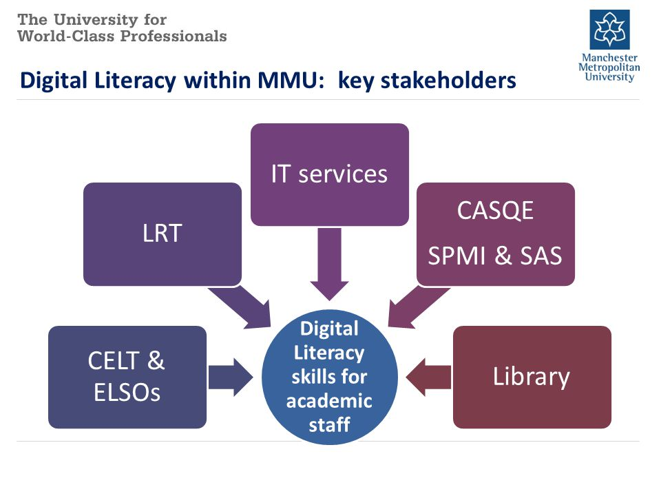 Digital Literacy within MMU: key stakeholders