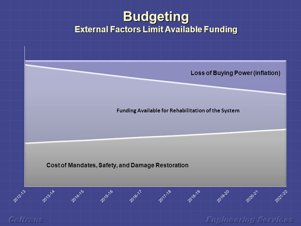 Budgeting External Factors Limit Available Funding