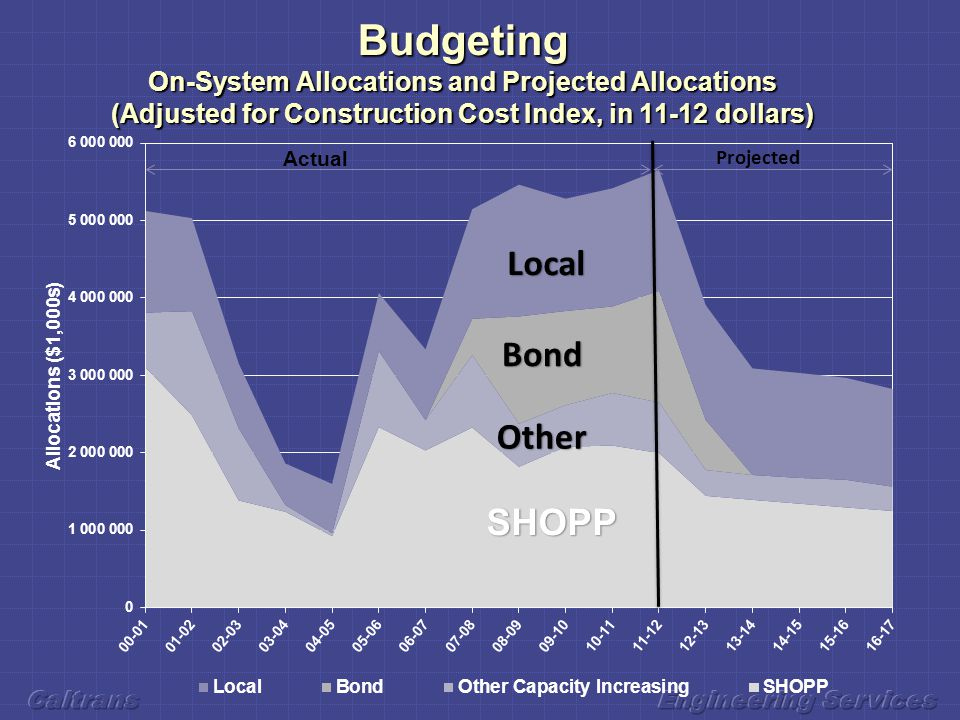 Budgeting On-System Allocations and Projected Allocations (Adjusted for Construction Cost Index, in 11-12 dollars)