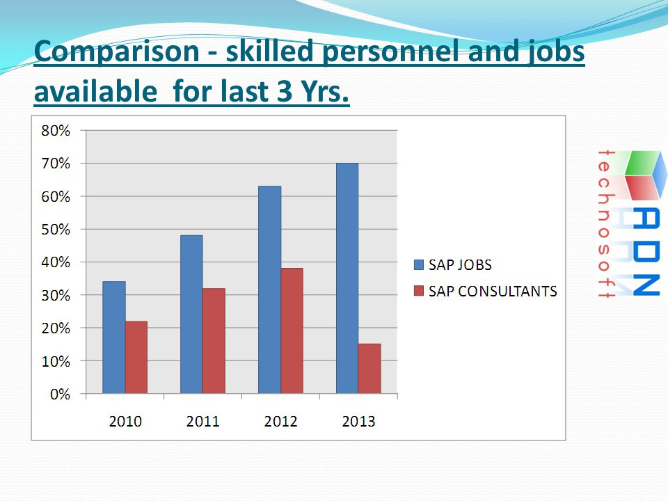Comparison - skilled personnel and jobs available for last 3 Yrs.