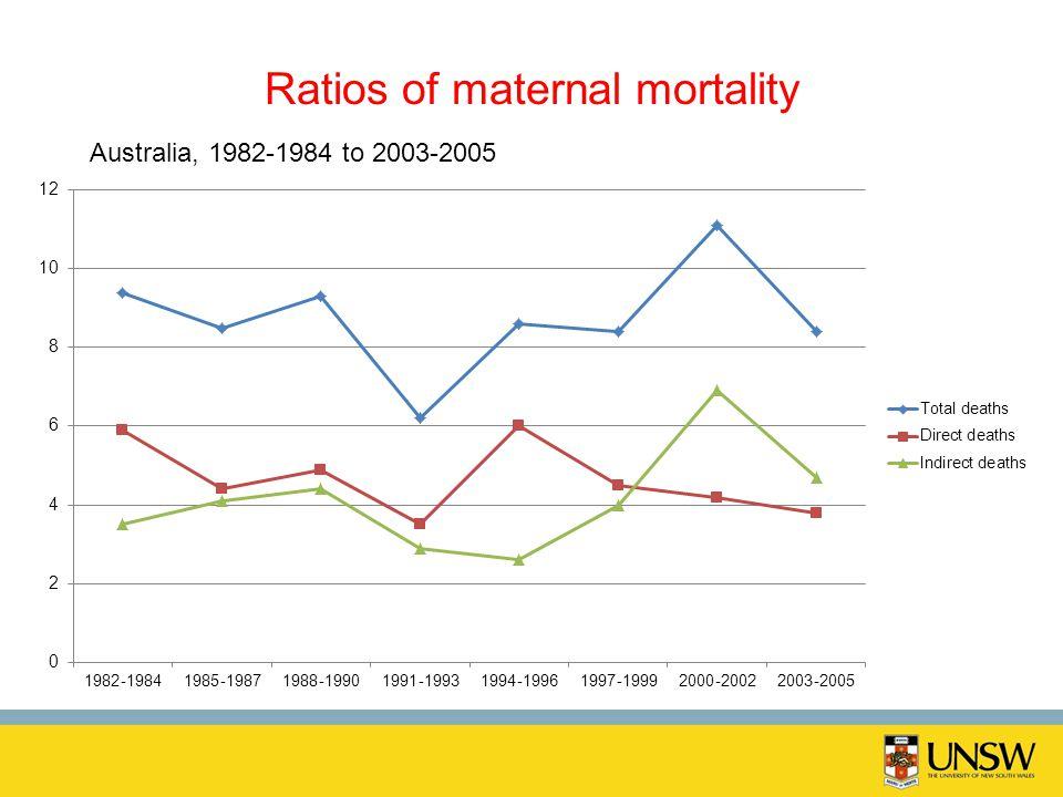 Ratios of maternal mortality Australia, 1982-1984 to 2003-2005