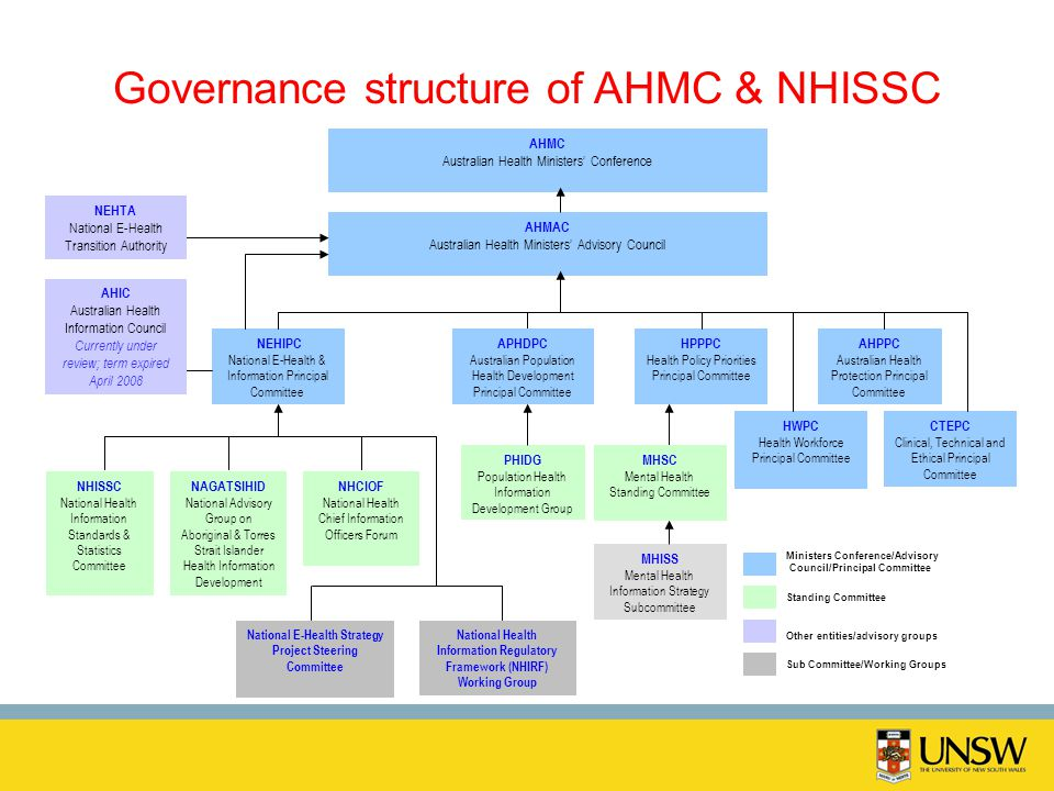 Governance structure of AHMC & NHISSC AHMC Australian Health Ministers Conference AHMAC Australian Health Ministers Advisory Council NEHIPC National E