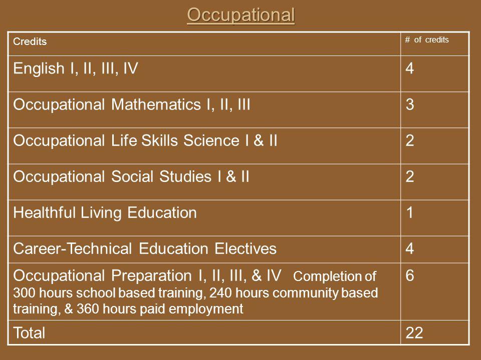 Occupational Credits # of credits English I, II, III, IV4 Occupational Mathematics I, II, III3 Occupational Life Skills Science I & II2 Occupational S