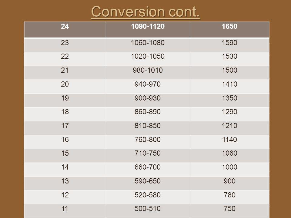 Conversion cont. 241090-11201650 231060-10801590 221020-10501530 21980-10101500 20940-9701410 19900-9301350 18860-8901290 17810-8501210 16760-8001140