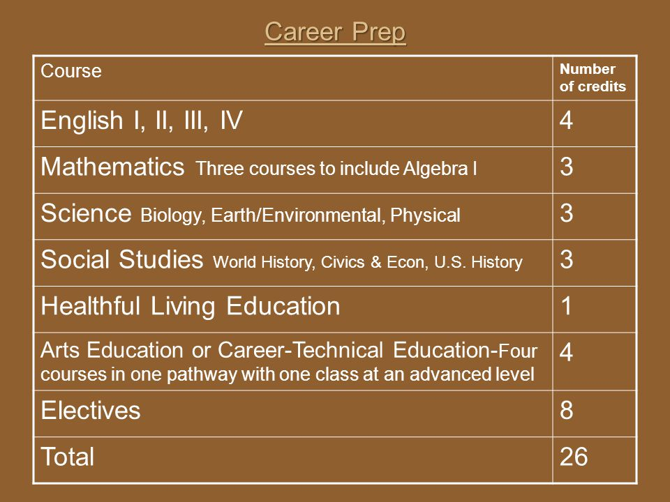 Career Prep Course Number of credits English I, II, III, IV4 Mathematics Three courses to include Algebra I 3 Science Biology, Earth/Environmental, Ph
