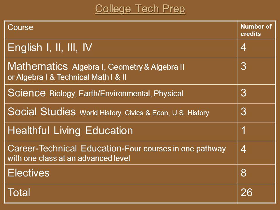 College Tech Prep Course Number of credits English I, II, III, IV4 Mathematics Algebra I, Geometry & Algebra II or Algebra I & Technical Math I & II 3