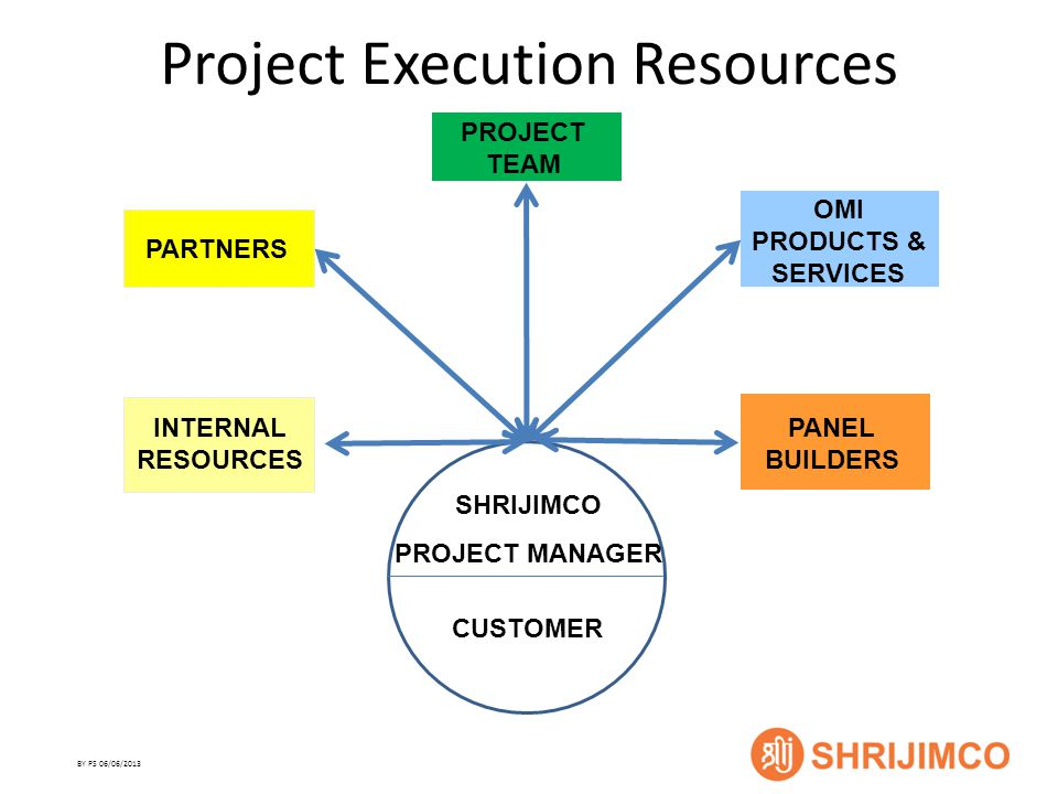 BY PS 06/06/2013 Project Execution Resources CUSTOMER SHRIJIMCO PROJECT MANAGER INTERNAL RESOURCES PARTNERS OMI PRODUCTS & SERVICES PANEL BUILDERS PROJECT TEAM