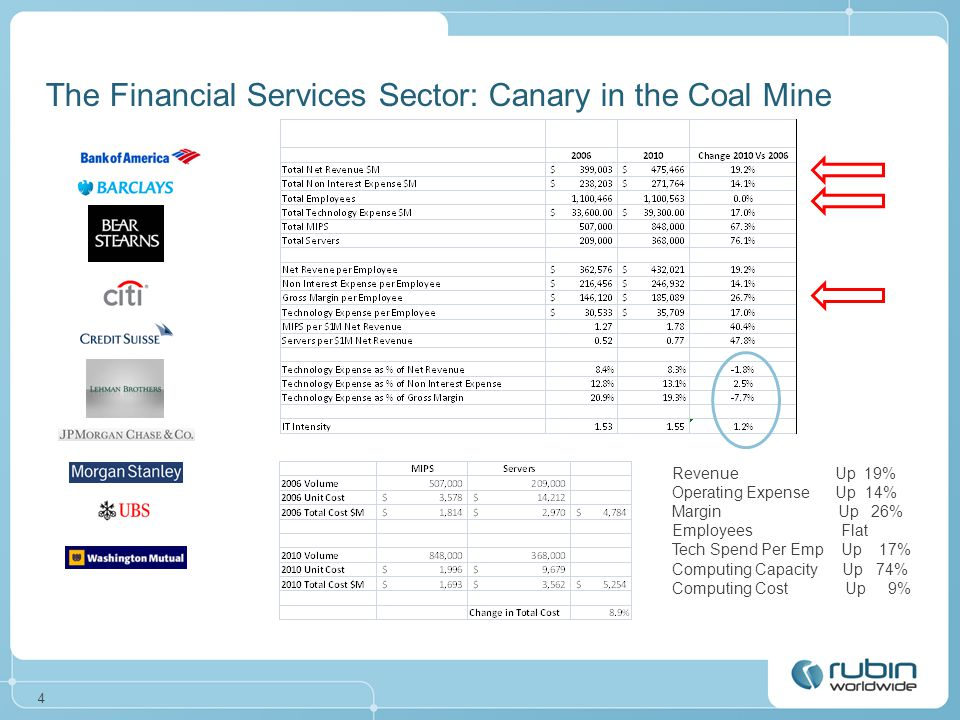 4 The Financial Services Sector: Canary in the Coal Mine Revenue Up 19% Operating Expense Up 14% Margin Up 26% Employees Flat Tech Spend Per Emp Up 17% Computing Capacity Up 74% Computing Cost Up 9%