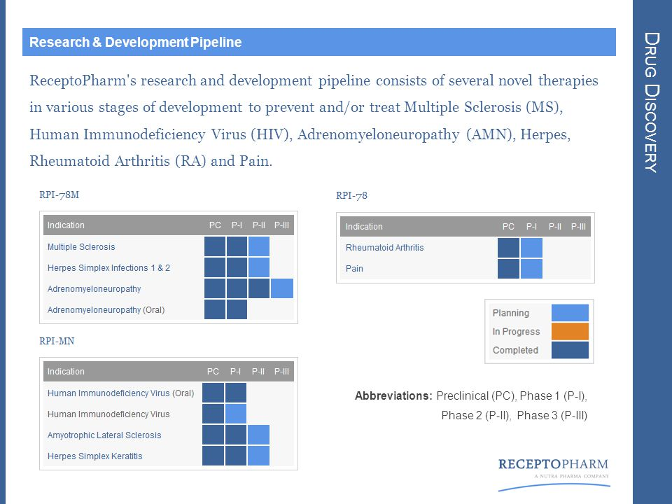 D RUG D ISCOVERY Research & Development Pipeline ReceptoPharm s research and development pipeline consists of several novel therapies in various stages of development to prevent and/or treat Multiple Sclerosis (MS), Human Immunodeficiency Virus (HIV), Adrenomyeloneuropathy (AMN), Herpes, Rheumatoid Arthritis (RA) and Pain.