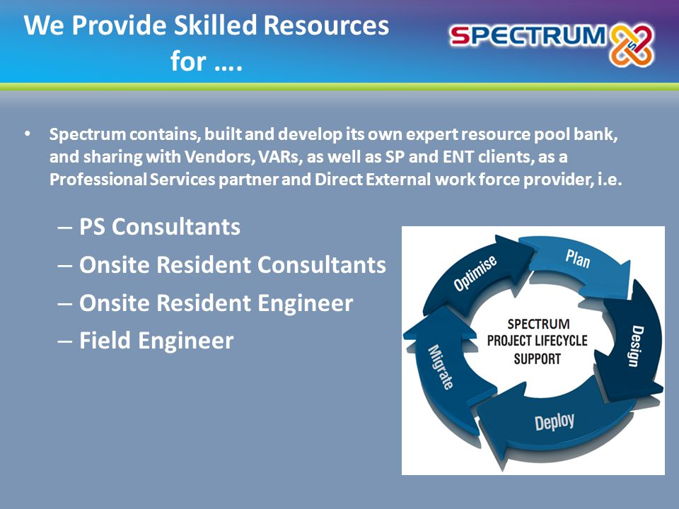 We Provide Skilled Resources for ….