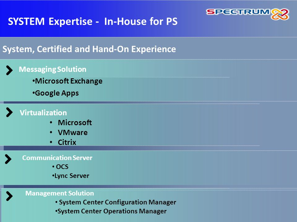Messaging Solution Microsoft Exchange Google Apps Virtualization Microsoft VMware Citrix Communication Server OCS Lync Server SYSTEM Expertise - In-House for PS System, Certified and Hand-On Experience Management Solution System Center Configuration Manager System Center Operations Manager