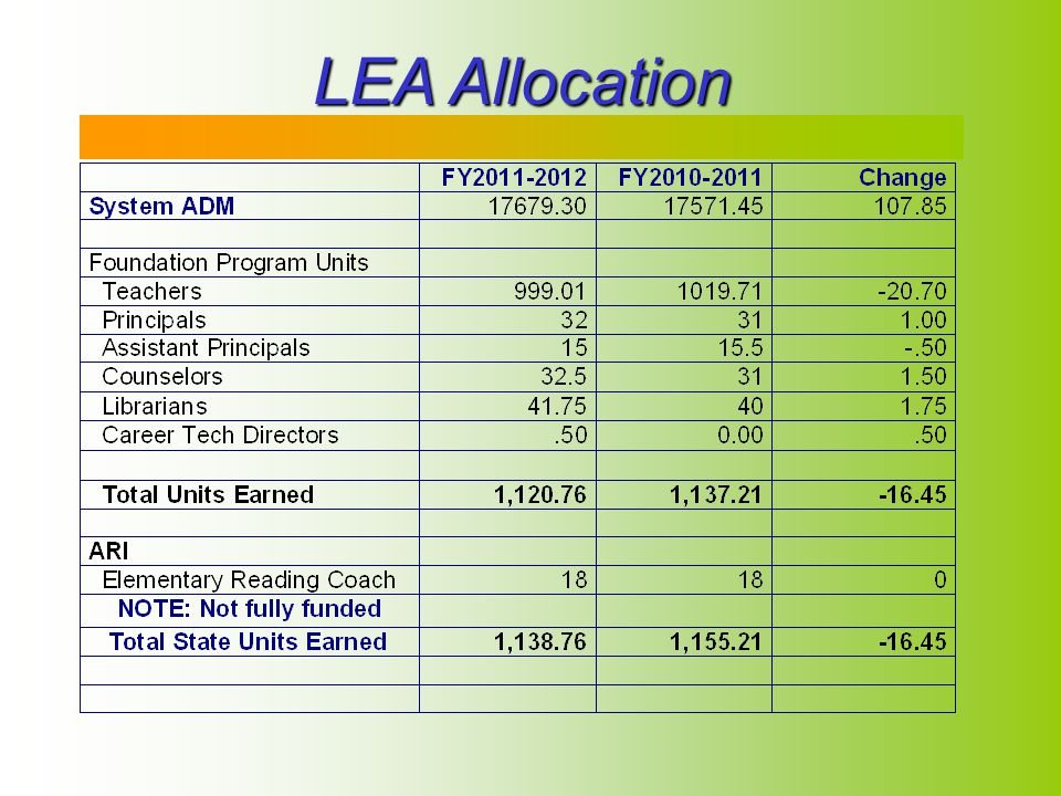 2 LEA Allocation