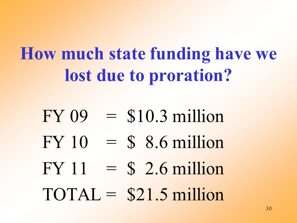 30 FY 09 =$10.3 million FY 10 =$ 8.6 million FY 11 =$ 2.6 million TOTAL =$21.5 million How much state funding have we lost due to proration?