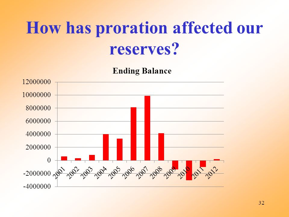 How has proration affected our reserves? 32