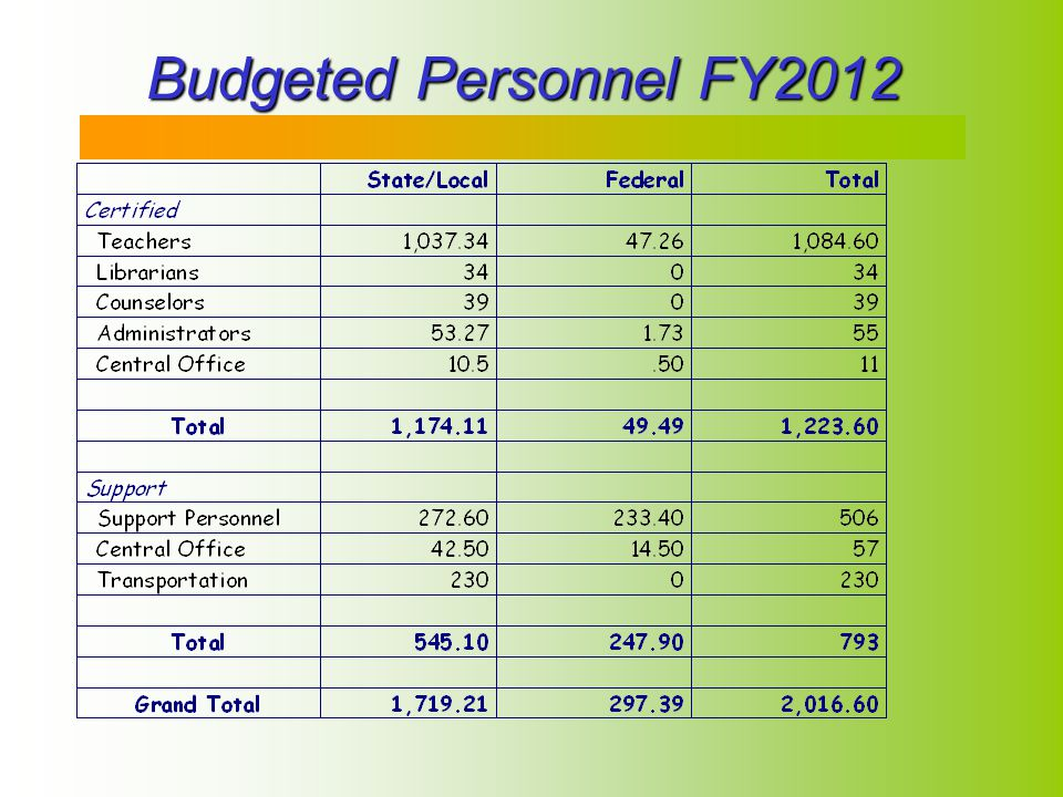 4 Budgeted Personnel FY2012