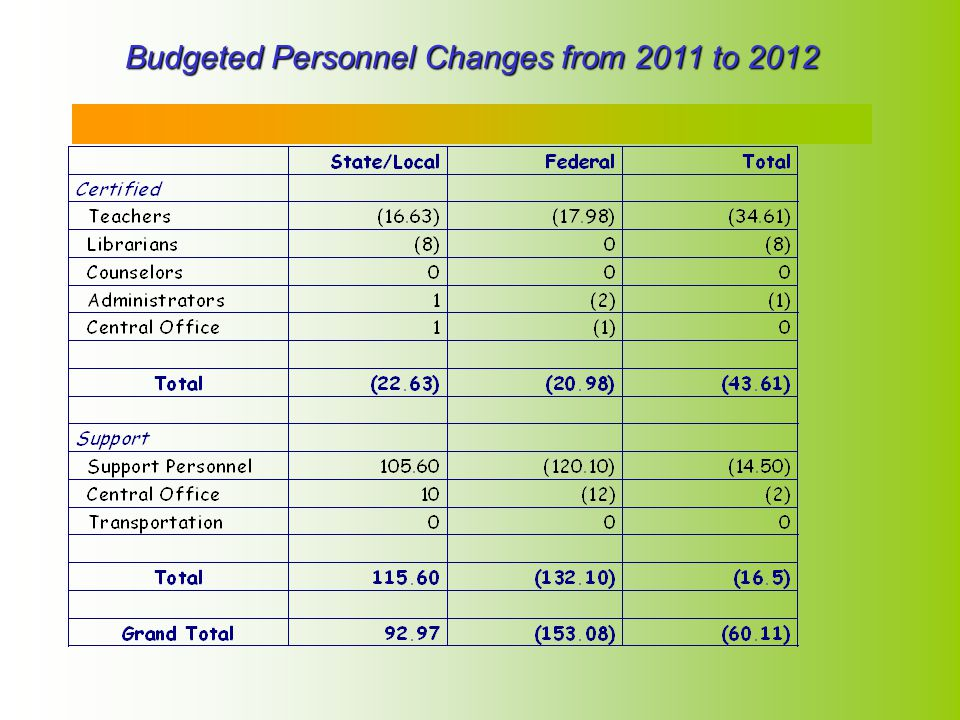 5 Budgeted Personnel Changes from 2011 to 2012