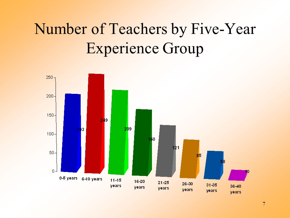 7 Number of Teachers by Five-Year Experience Group