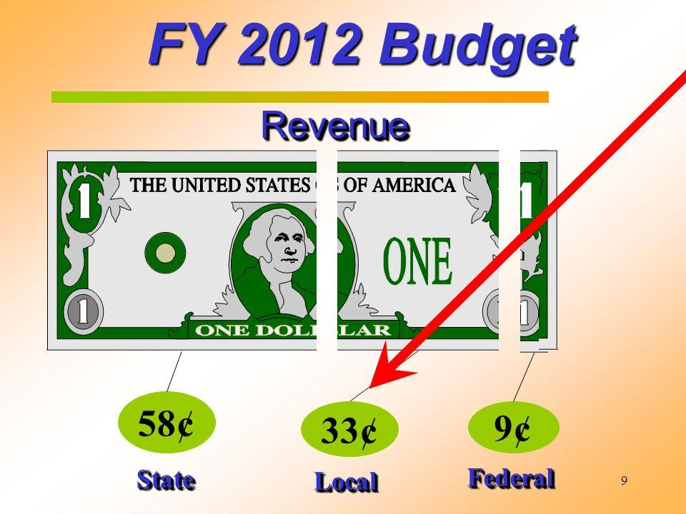 9 FY 2012 Budget RevenueRevenue 58¢ 9¢ StateState FederalFederal 33¢ LocalLocal