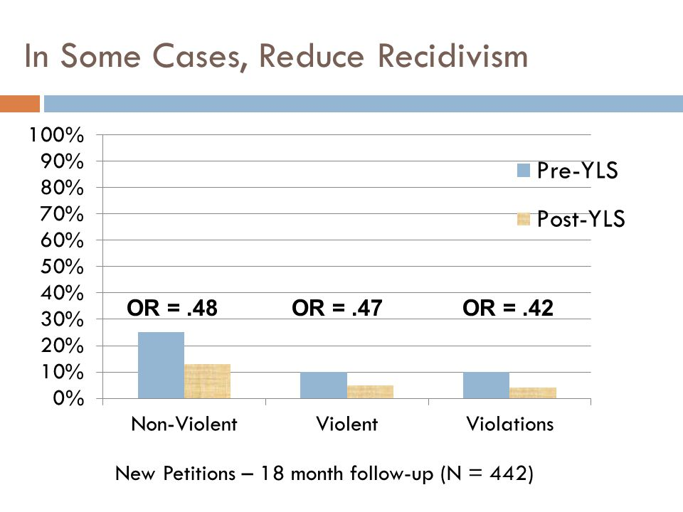 In Some Cases, Reduce Recidivism OR =.47OR =.48OR =.42 New Petitions – 18 month follow-up (N = 442)