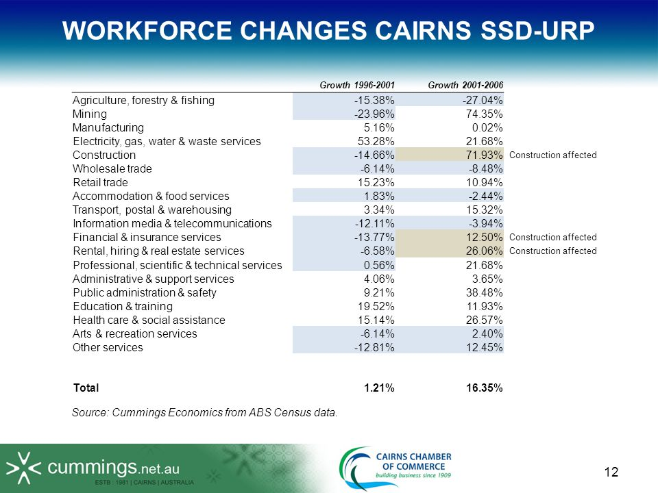 12 WORKFORCE CHANGES CAIRNS SSD-URP Growth 1996-2001Growth 2001-2006 Agriculture, forestry & fishing-15.38%-27.04% Mining-23.96%74.35% Manufacturing5.16%0.02% Electricity, gas, water & waste services53.28%21.68% Construction-14.66%71.93% Construction affected Wholesale trade-6.14%-8.48% Retail trade15.23%10.94% Accommodation & food services1.83%-2.44% Transport, postal & warehousing3.34%15.32% Information media & telecommunications-12.11%-3.94% Financial & insurance services-13.77%12.50% Construction affected Rental, hiring & real estate services-6.58%26.06% Construction affected Professional, scientific & technical services0.56%21.68% Administrative & support services4.06%3.65% Public administration & safety9.21%38.48% Education & training19.52%11.93% Health care & social assistance15.14%26.57% Arts & recreation services-6.14%2.40% Other services-12.81%12.45% Total1.21%16.35% Source: Cummings Economics from ABS Census data.