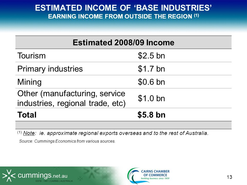 13 ESTIMATED INCOME OF BASE INDUSTRIES EARNING INCOME FROM OUTSIDE THE REGION (1) Estimated 2008/09 Income Tourism$2.5 bn Primary industries$1.7 bn Mining$0.6 bn Other (manufacturing, service industries, regional trade, etc) $1.0 bn Total$5.8 bn (1) Note: ie.