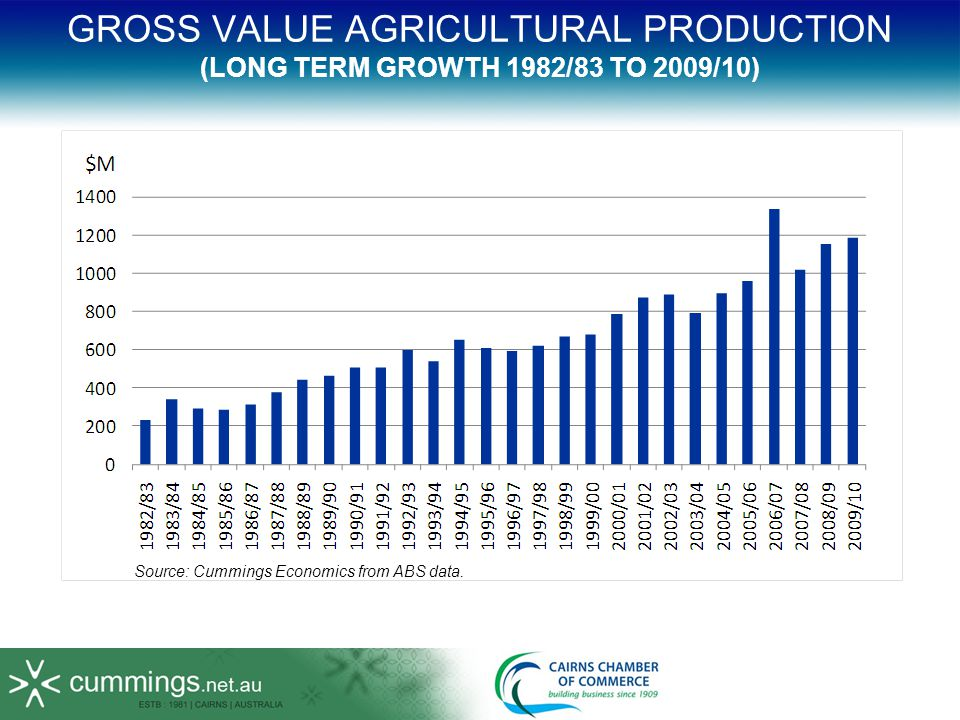 GROSS VALUE AGRICULTURAL PRODUCTION (LONG TERM GROWTH 1982/83 TO 2009/10) Source: Cummings Economics from ABS data.