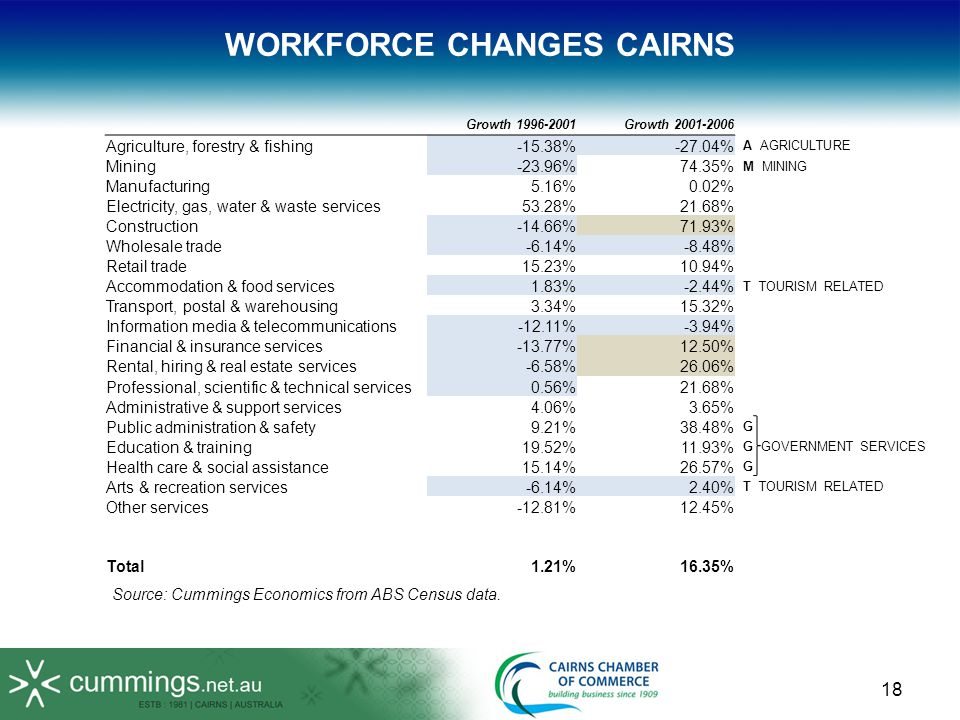 18 WORKFORCE CHANGES CAIRNS Growth 1996-2001Growth 2001-2006 Agriculture, forestry & fishing-15.38%-27.04% A AGRICULTURE Mining-23.96%74.35% M MINING Manufacturing5.16%0.02% Electricity, gas, water & waste services53.28%21.68% Construction-14.66%71.93% Wholesale trade-6.14%-8.48% Retail trade15.23%10.94% Accommodation & food services1.83%-2.44% T TOURISM RELATED Transport, postal & warehousing3.34%15.32% Information media & telecommunications-12.11%-3.94% Financial & insurance services-13.77%12.50% Rental, hiring & real estate services-6.58%26.06% Professional, scientific & technical services0.56%21.68% Administrative & support services4.06%3.65% Public administration & safety9.21%38.48% G Education & training19.52%11.93% G GOVERNMENT SERVICES Health care & social assistance15.14%26.57% G Arts & recreation services-6.14%2.40% T TOURISM RELATED Other services-12.81%12.45% Total1.21%16.35% Source: Cummings Economics from ABS Census data.