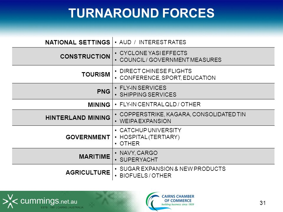 31 TURNAROUND FORCES NATIONAL SETTINGS AUD / INTEREST RATES CONSTRUCTION CYCLONE YASI EFFECTS COUNCIL / GOVERNMENT MEASURES TOURISM DIRECT CHINESE FLIGHTS CONFERENCE, SPORT, EDUCATION PNG FLY-IN SERVICES SHIPPING SERVICES MINING FLY-IN CENTRAL QLD / OTHER HINTERLAND MINING COPPERSTRIKE, KAGARA, CONSOLIDATED TIN WEIPA EXPANSION GOVERNMENT CATCHUP UNIVERSITY HOSPITAL (TERTIARY) OTHER MARITIME NAVY, CARGO SUPERYACHT AGRICULTURE SUGAR EXPANSION & NEW PRODUCTS BIOFUELS / OTHER