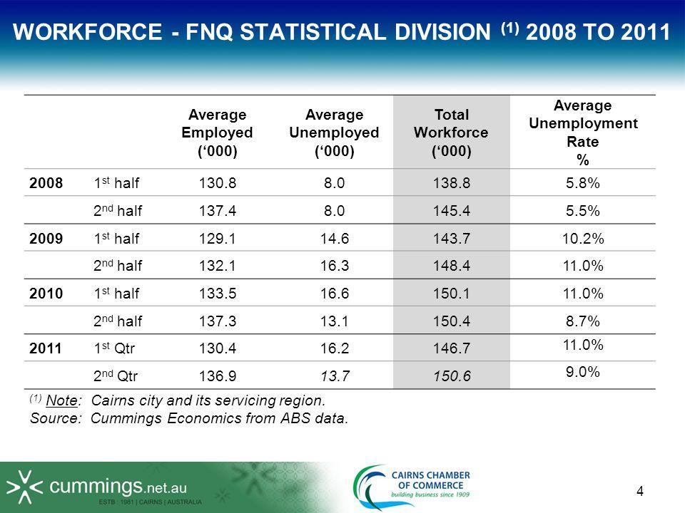 25 MINERAL SALES 2009/10$900m FIFO Est.$150m NEAR NORTH TRADE Est.$600m MINING