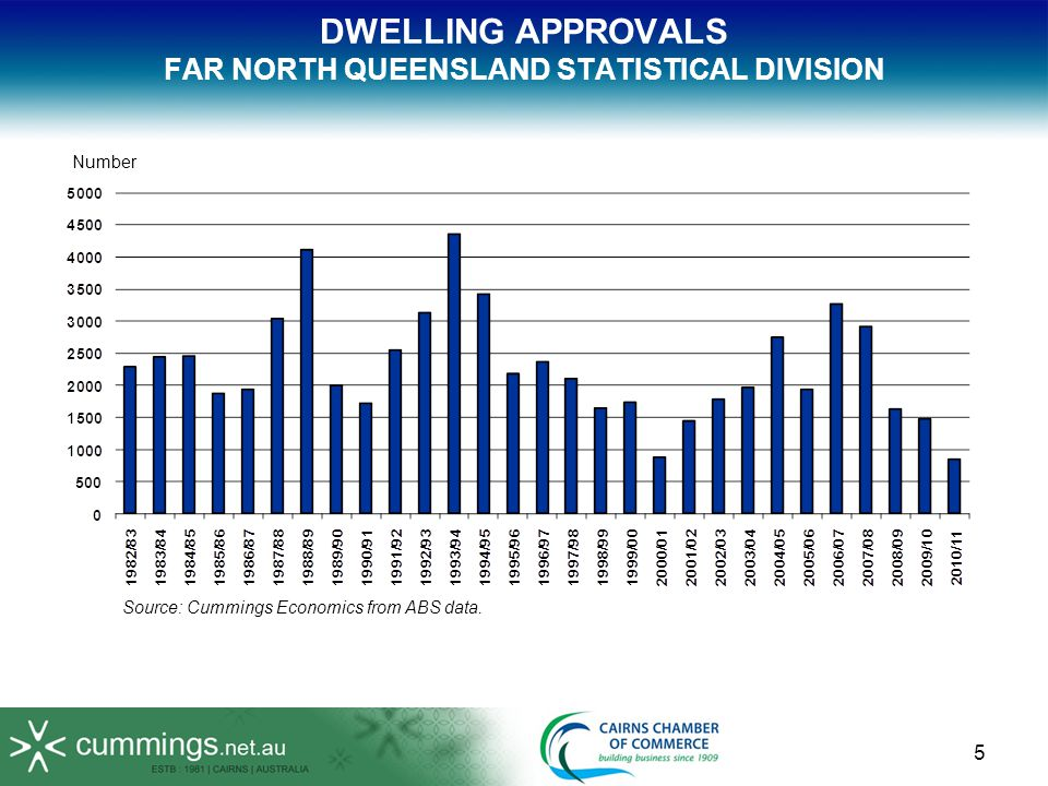 DWELLING APPROVALS FAR NORTH QUEENSLAND STATISTICAL DIVISION Source: Cummings Economics from ABS data. Number 5