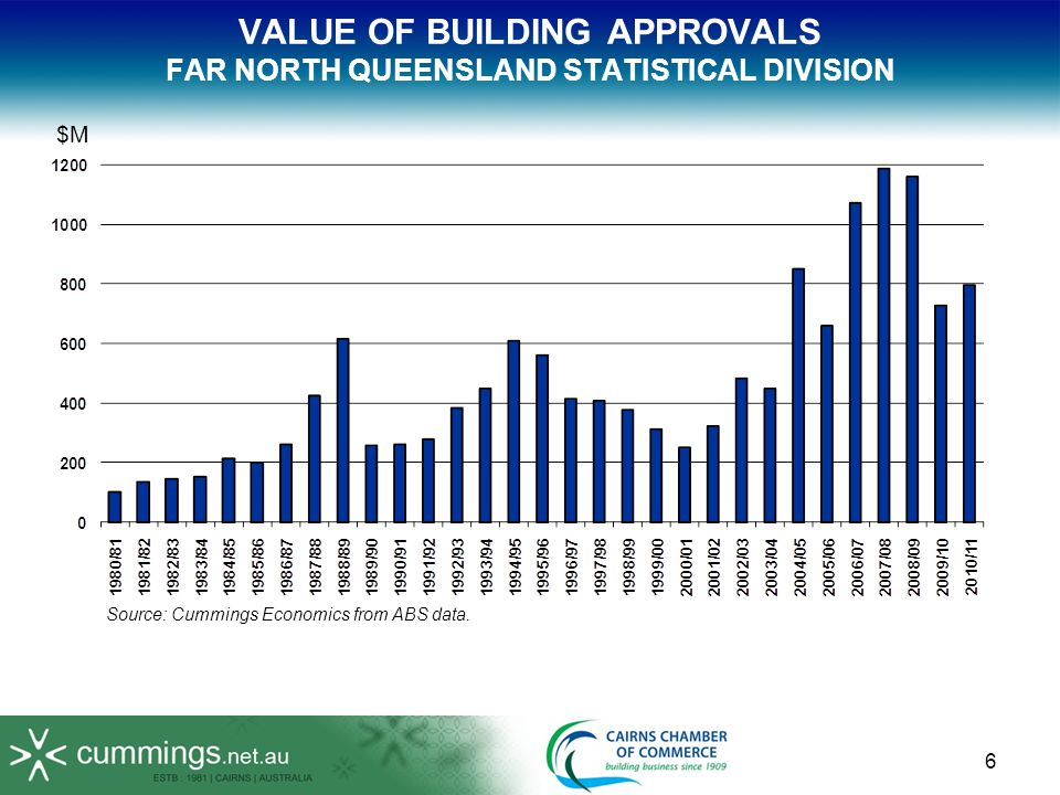 VALUE OF BUILDING APPROVALS FAR NORTH QUEENSLAND STATISTICAL DIVISION Source: Cummings Economics from ABS data. $M 6