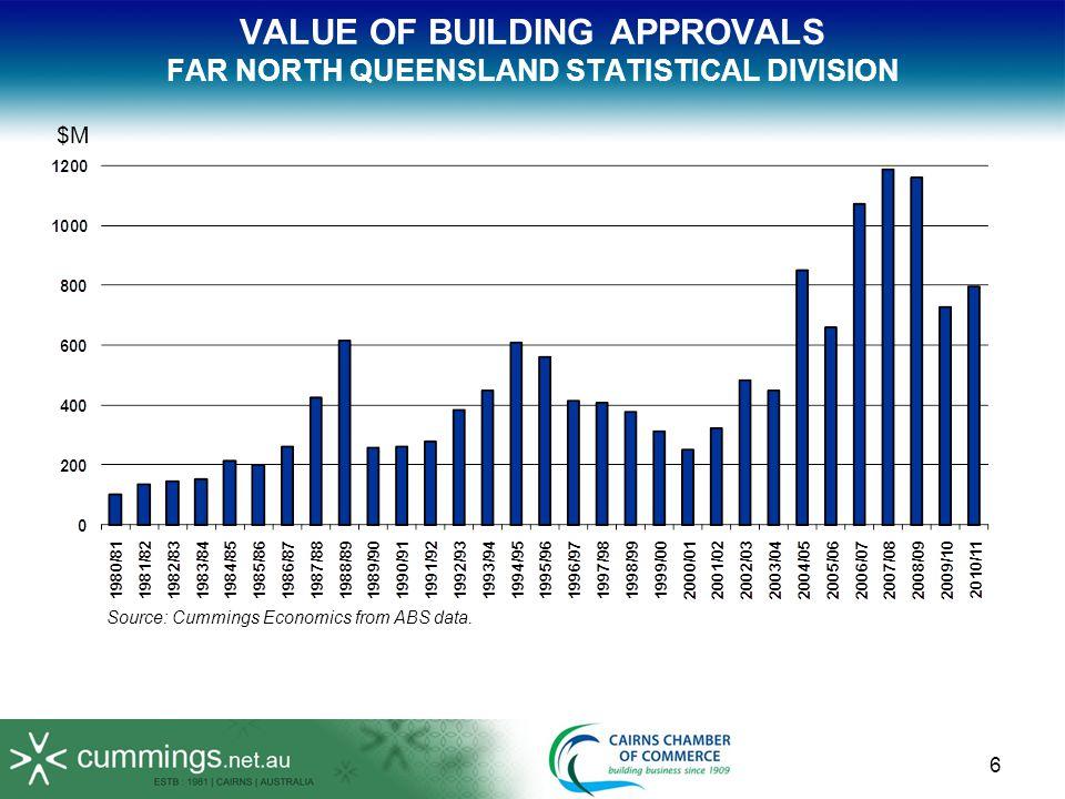 VALUE OF MINING FAR NORTH QUEENSLAND Source: Cummings Economics from Queensland Mines & Energy data (DEEDI).