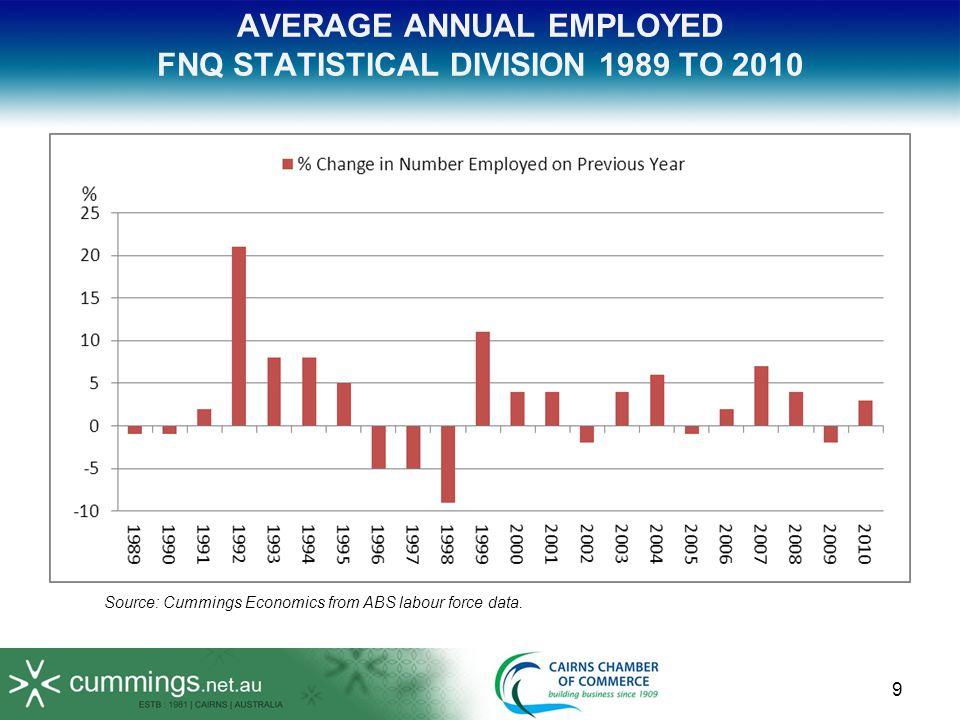 10 POPULATIONAV UNEMPLOYMENT RATE YEARGROWTH1st HALF2nd HALF 2007/08 4.4%-5.6% 2008/09 3.2%5.5%10.2% 2009/10 2.6%11.0% 2009/11 Est.