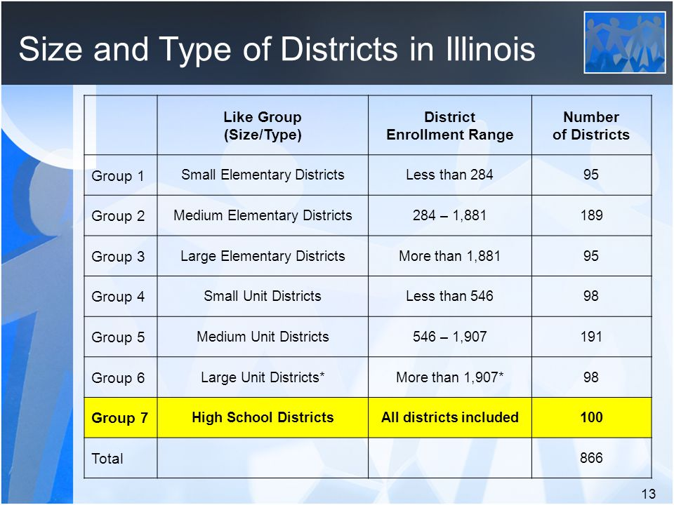 Size and Type of Districts in Illinois 13 Like Group (Size/Type) District Enrollment Range Number of Districts Group 1 Small Elementary DistrictsLess than Group 2 Medium Elementary Districts284 – 1, Group 3 Large Elementary DistrictsMore than 1,88195 Group 4 Small Unit DistrictsLess than Group 5 Medium Unit Districts546 – 1, Group 6 Large Unit Districts*More than 1,907*98 Group 7 High School DistrictsAll districts included100 Total 866