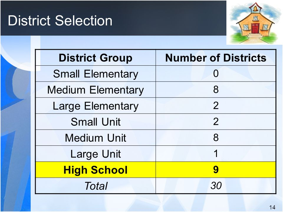 District Selection District GroupNumber of Districts Small Elementary 0 Medium Elementary 8 Large Elementary 2 Small Unit 2 Medium Unit 8 Large Unit 1 High School 9 Total 30 14