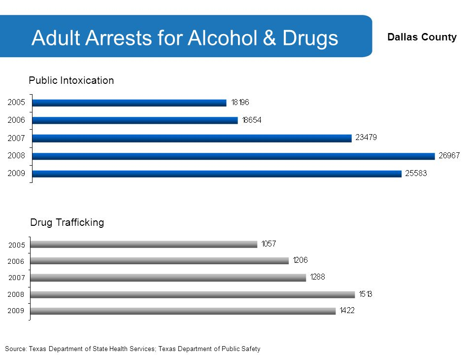 Dallas County Adult Arrests for Alcohol & Drugs Source: Texas Department of State Health Services; Texas Department of Public Safety Public Intoxication Drug Trafficking