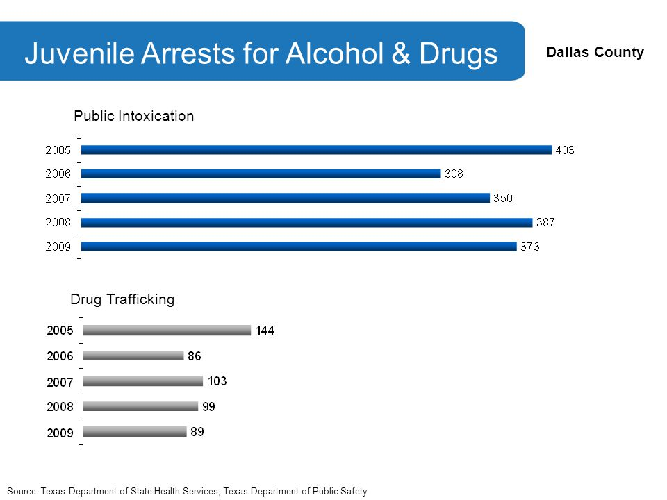 Dallas County Juvenile Arrests for Alcohol & Drugs Source: Texas Department of State Health Services; Texas Department of Public Safety Public Intoxication Drug Trafficking