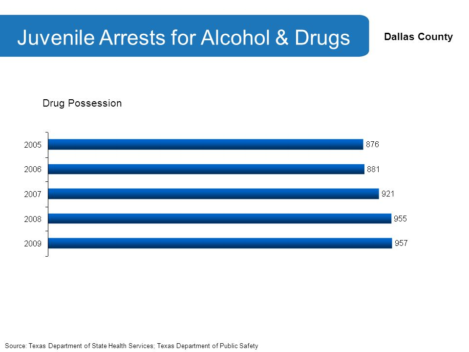 Dallas County Juvenile Arrests for Alcohol & Drugs Source: Texas Department of State Health Services; Texas Department of Public Safety Drug Possession