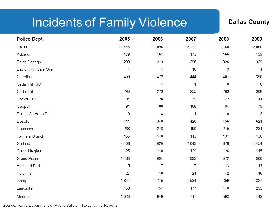Dallas County Incidents of Family Violence Police Dept.20052006200720082009 Dallas14,44513,09612,23213,16012,086 Addison179161173166159 Balch Springs203213298326329 Baylor Hlth Care Sys411094 Carrollton459472444401350 Cedar Hill ISD1100 Cedar Hill290273255263308 Cockrell Hill3428394244 Coppell91881089479 Dallas Co Hosp Dist04102 Desoto411340420456621 Duncanville268216190215231 Farmers Branch155140143131138 Garland2,1062,0202,0431,8781,454 Glenn Heights125110129126115 Grand Prairie1,4801,0949931,072900 Highland Park57713 Hutchins2718214218 Irving1,8411,7151,5341,3591,327 Lancaster458457477440255 Mesquite1,030949717593443 Source: Texas Department of Public Safety – Texas Crime Reports