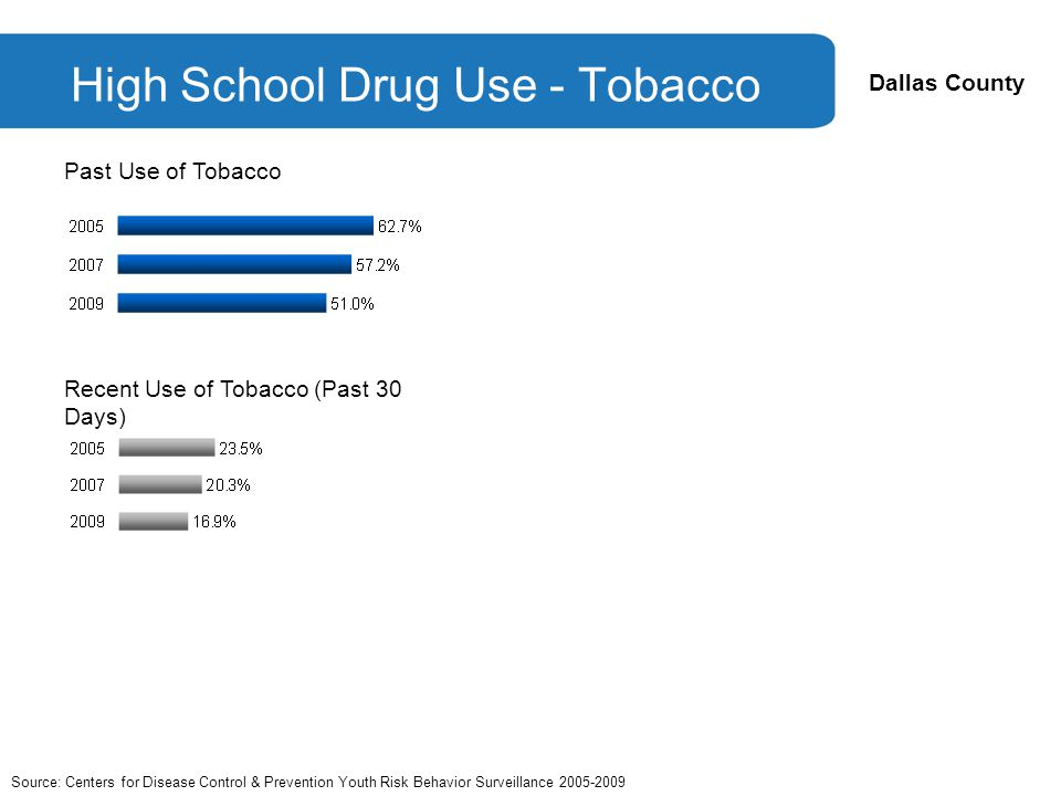 Dallas County Recent Use of Tobacco (Past 30 Days) High School Drug Use - Tobacco Past Use of Tobacco Source: Centers for Disease Control & Prevention Youth Risk Behavior Surveillance 2005-2009