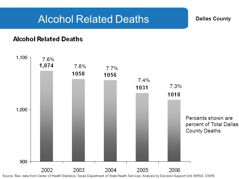 Dallas County Alcohol Related Deaths Source: Raw data from Center of Health Statistics, Texas Department of State Health Services; Analysis by Decision Support Unit /MHSA, DSHS.