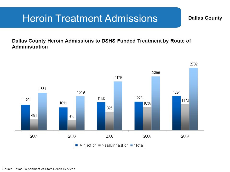 Dallas County Heroin Treatment Admissions Source: Texas Department of State Health Services Dallas County Heroin Admissions to DSHS Funded Treatment by Route of Administration