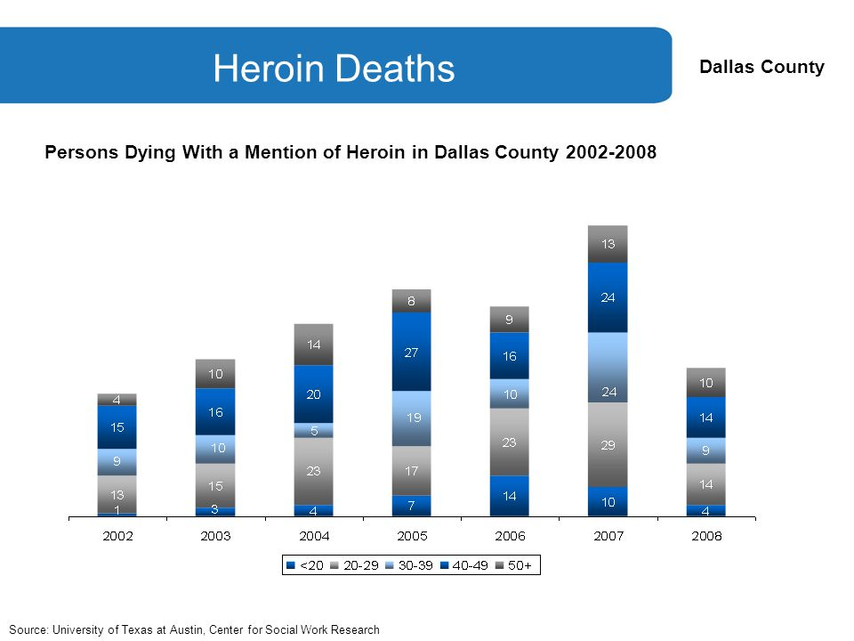 Dallas County Heroin Deaths Source: University of Texas at Austin, Center for Social Work Research Persons Dying With a Mention of Heroin in Dallas County 2002-2008