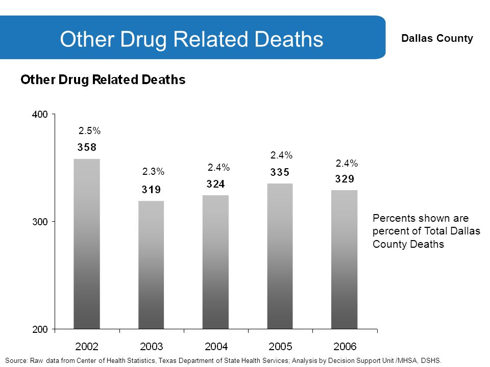 Dallas County Other Drug Related Deaths Source: Raw data from Center of Health Statistics, Texas Department of State Health Services; Analysis by Decision Support Unit /MHSA, DSHS.