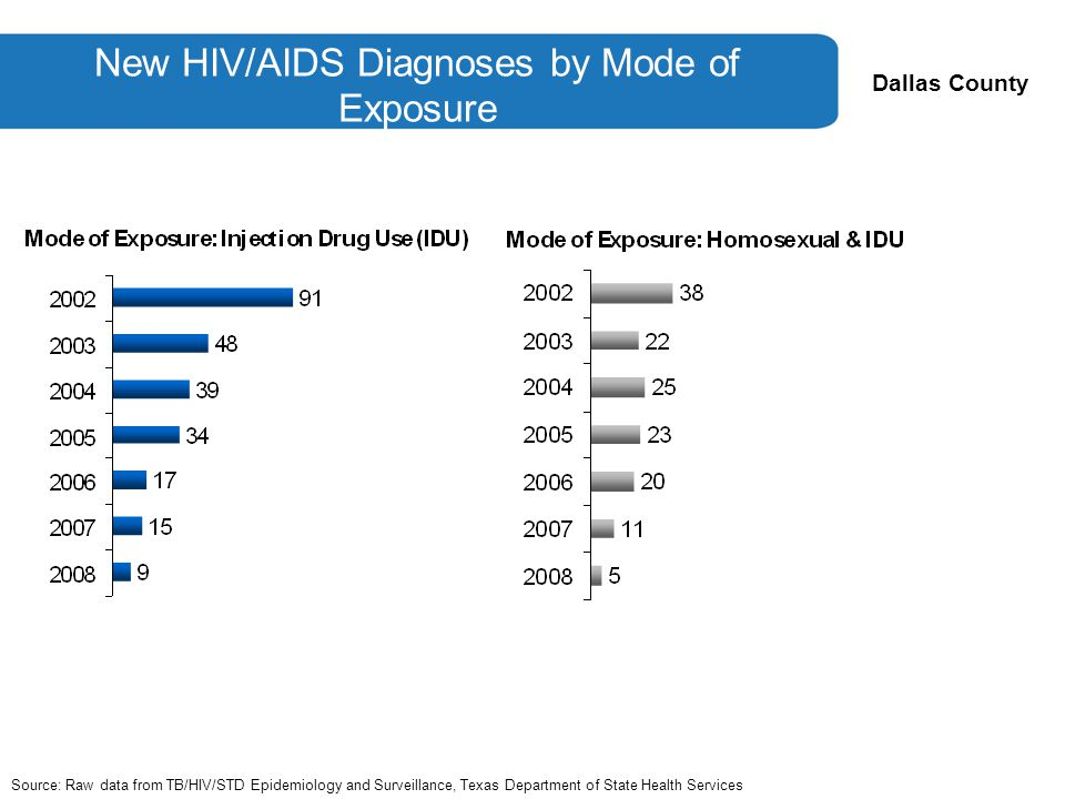 Dallas County New HIV/AIDS Diagnoses by Mode of Exposure Source: Raw data from TB/HIV/STD Epidemiology and Surveillance, Texas Department of State Health Services