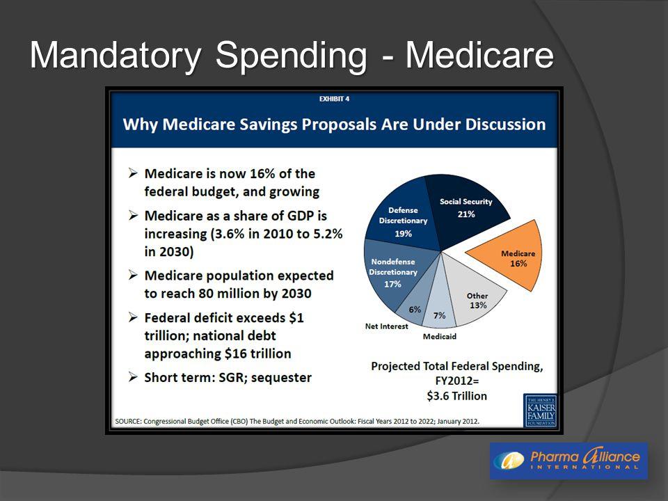 Mandatory Spending - Medicare
