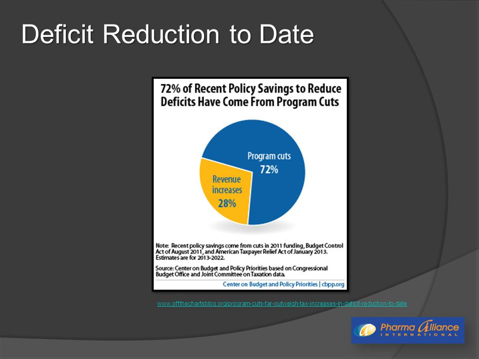 Deficit Reduction to Date www.offthechartsblog.org/program-cuts-far-outweigh-tax-increases-in-deficit-reduction-to-date